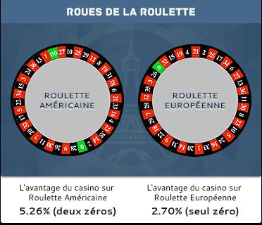 Roulette européenne vs américaine